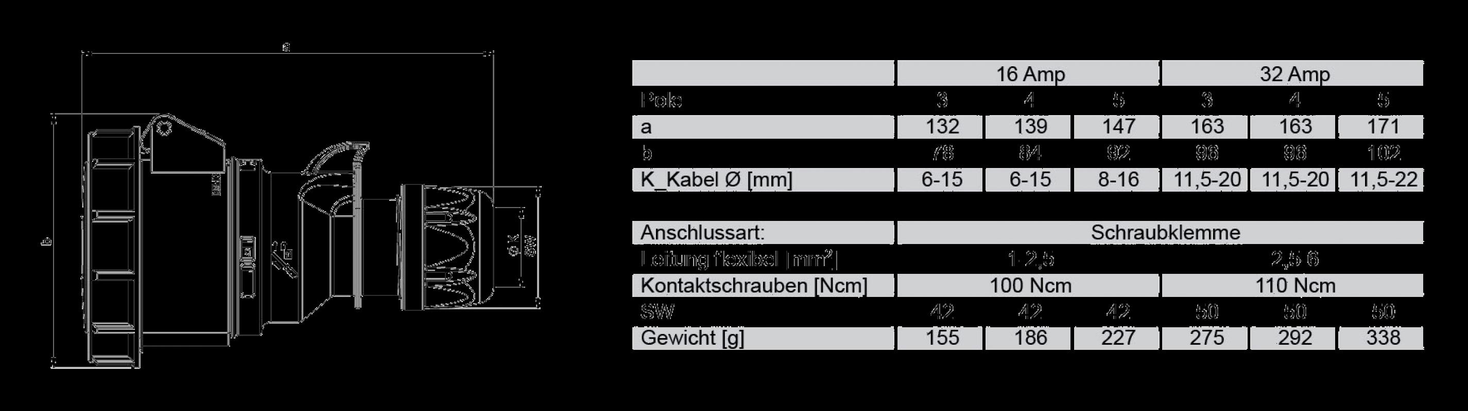 Розетка кабельная CEE 16А 400V 3P+N+E IP67 2152-6 PCE размеры