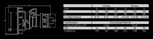 Вилка кабельная CEE 32А 230V 1P+N+E IP67 0232-6 PCE размеры